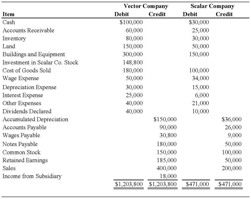 Chapter 05 - Consolidation of Less-than-Wholly Owned Subsidiaries 51. On January 1, 2008, Vector Company acquired