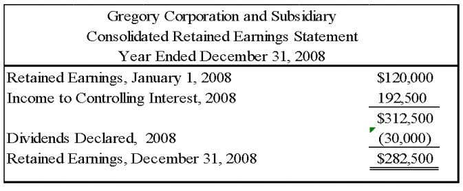 Chapter 05 - Consolidation of Less-than-Wholly Owned Subsidiaries 5-62