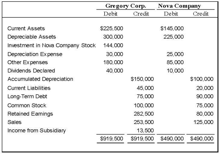 Chapter 05 - Consolidation of Less-than-Wholly Owned Subsidiaries 50. On January 1, 2008, Gregory Corporation acquired