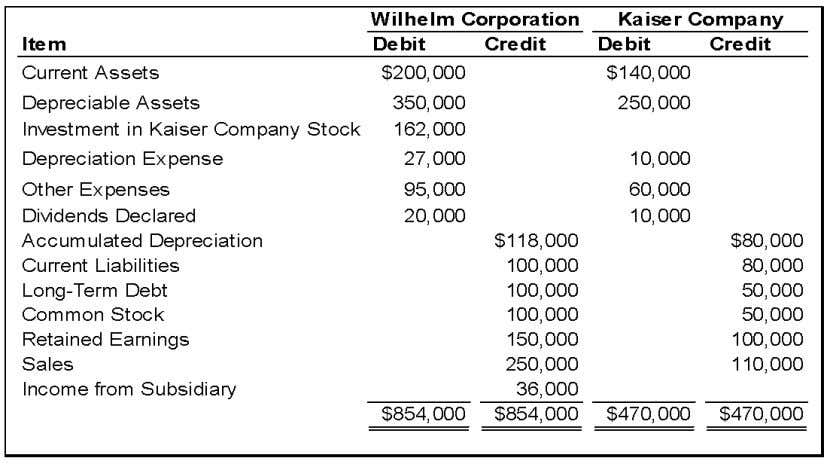 Chapter 05 - Consolidation of Less-than-Wholly Owned Subsidiaries On January 1, 2008, Wilhelm Corporation acquired 90