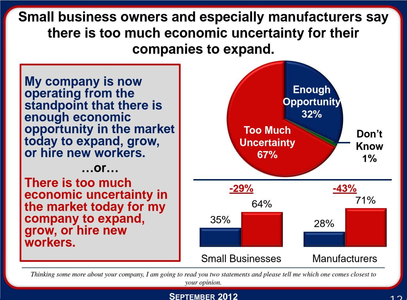 Small business owners and especially manufacturers say there is too much economic uncertainty for their