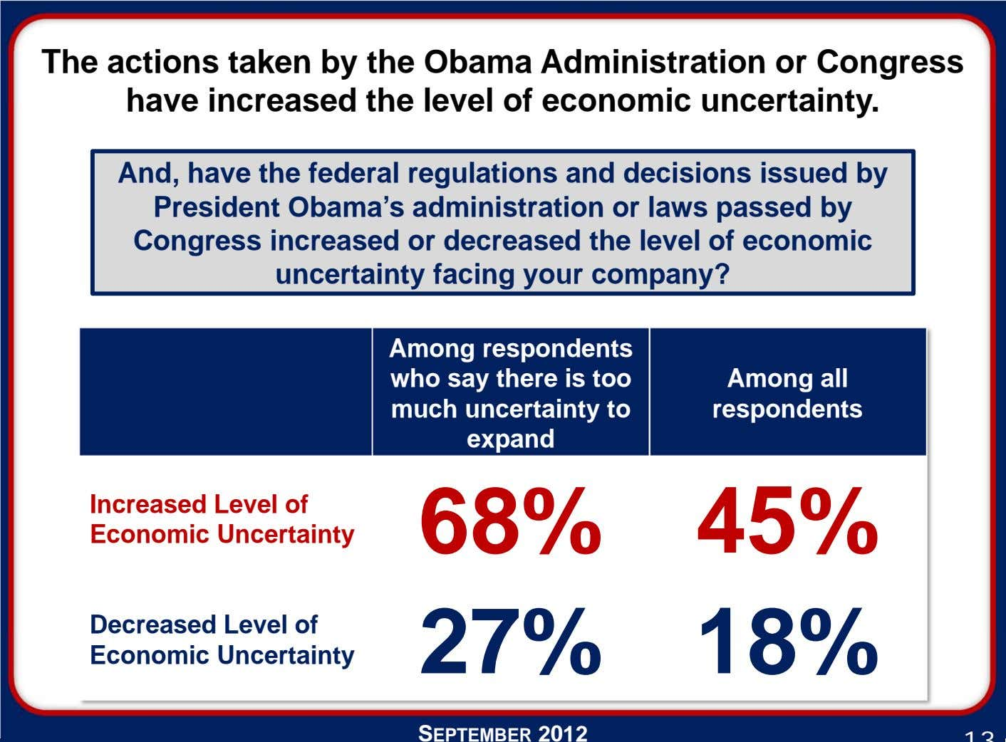 The actions taken by the Obama Administration or Congress have increased the level of economic