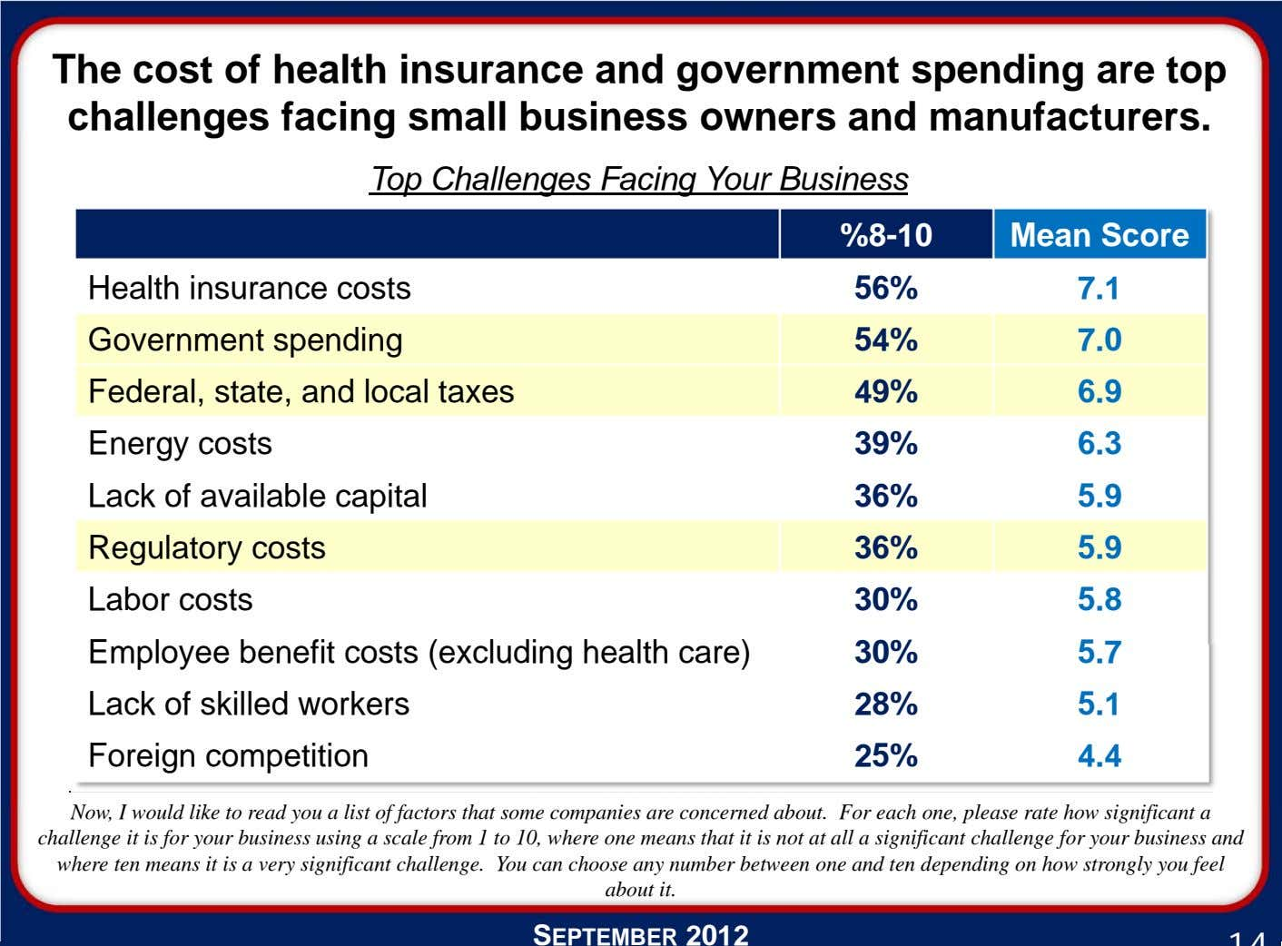 The cost of health insurance and government spending are top challenges facing small business owners