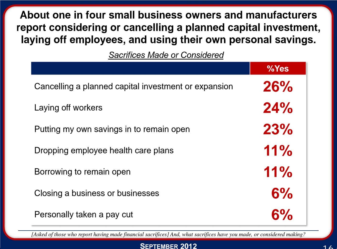 About one in four small business owners and manufacturers report considering or cancelling a planned