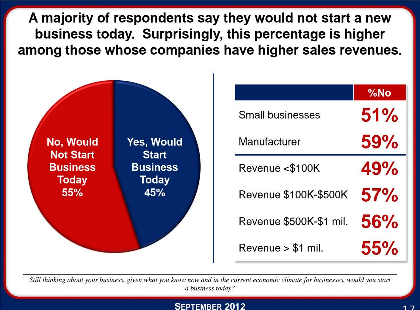 A majority of respondents say they would not start a new business today. Surprisingly, this