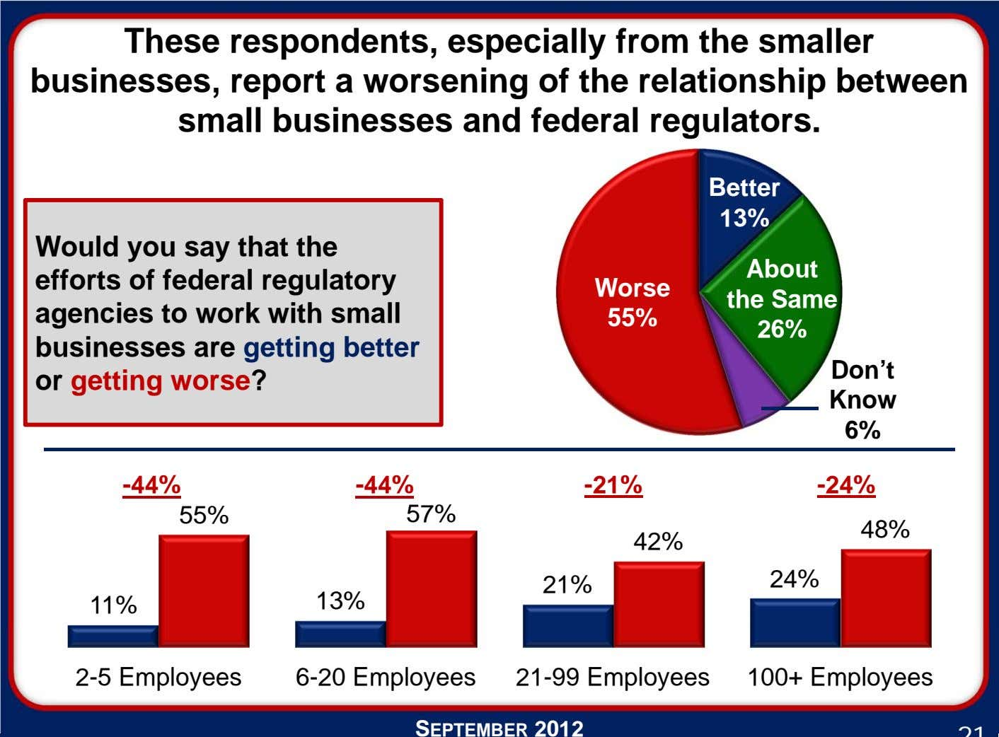 These respondents, especially from the smaller businesses, report a worsening of the relationship between small