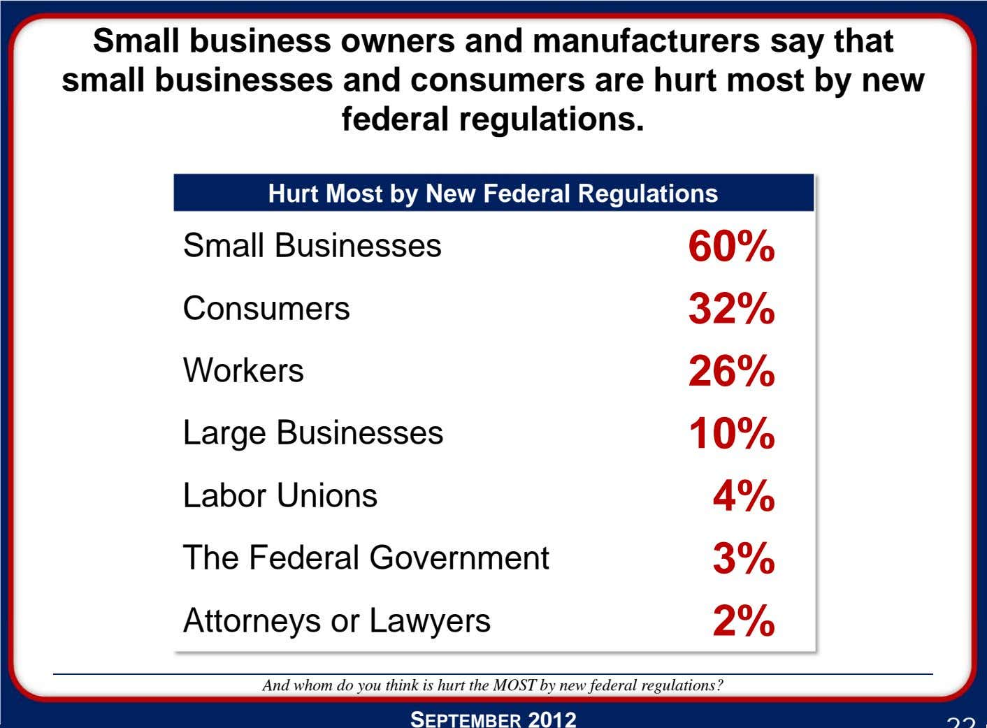 Small business owners and manufacturers say that small businesses and consumers are hurt most by