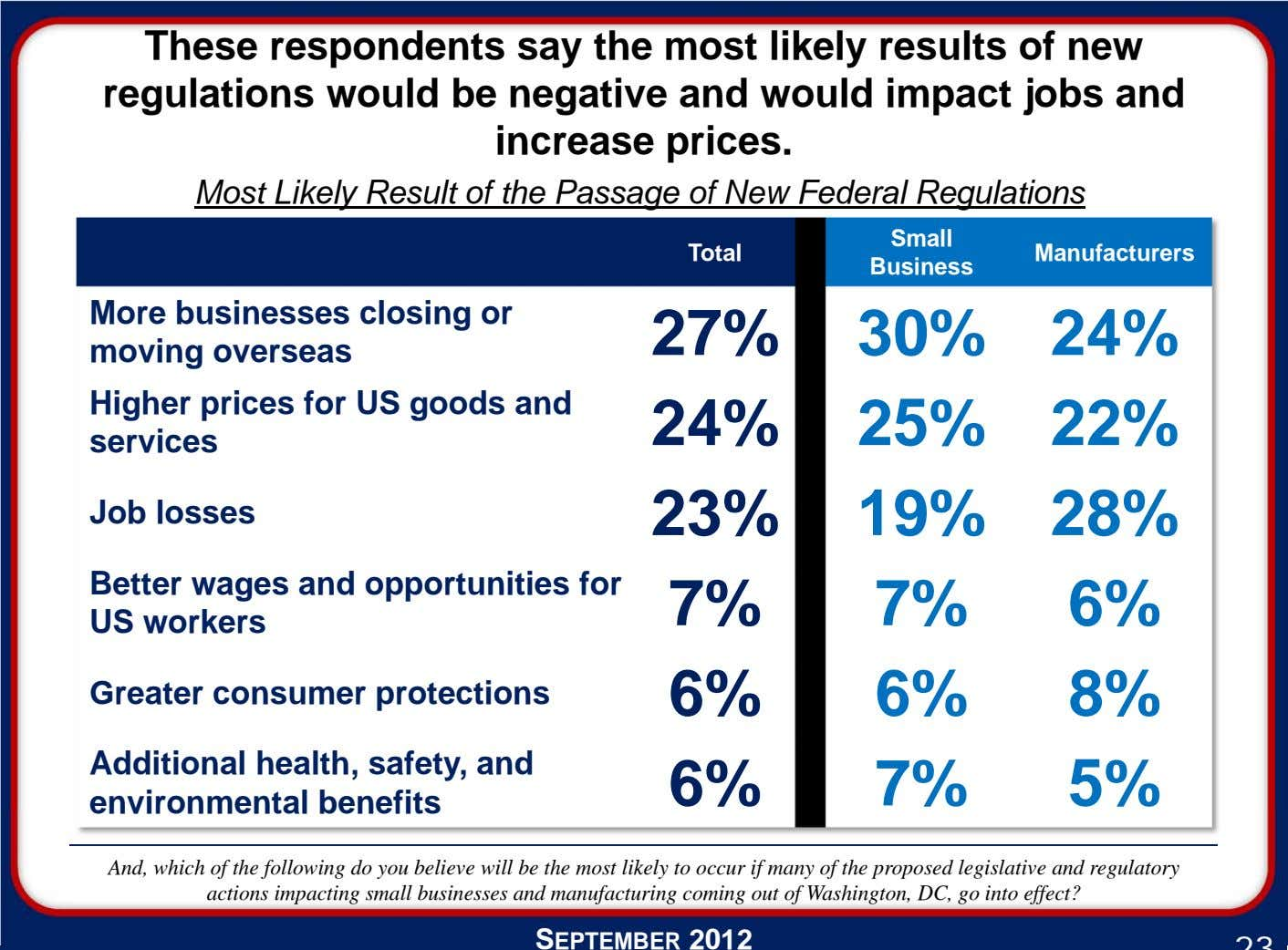 These respondents say the most likely results of new regulations would be negative and would