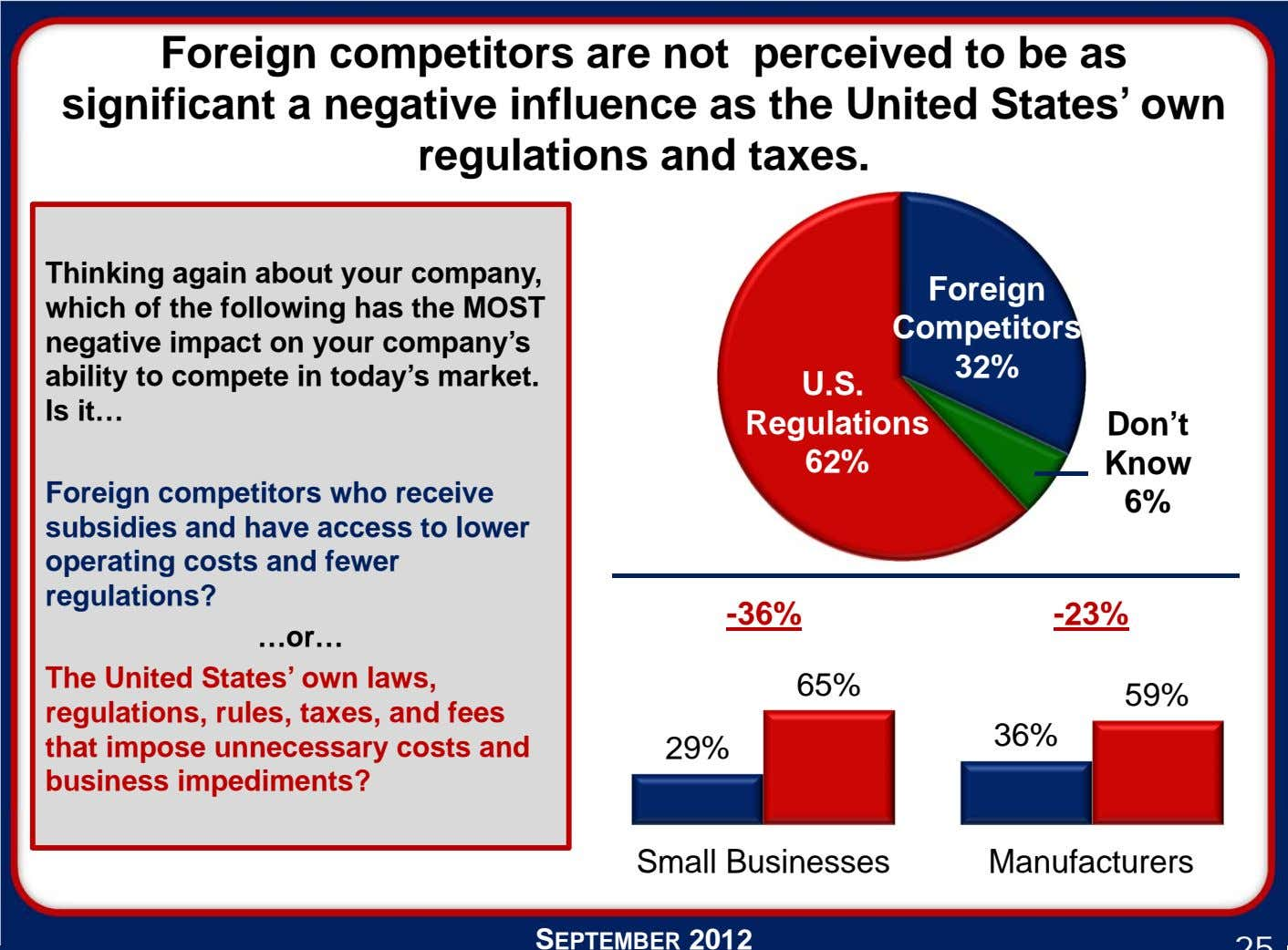 Foreign competitors are not perceived to be as significant a negative influence as the United