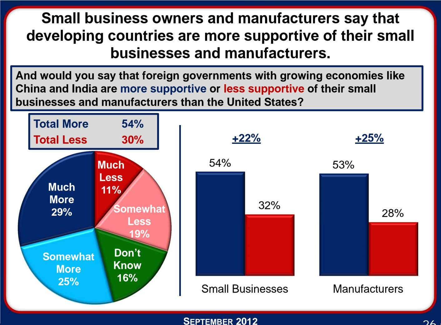 Small business owners and manufacturers say that developing countries are more supportive of their small