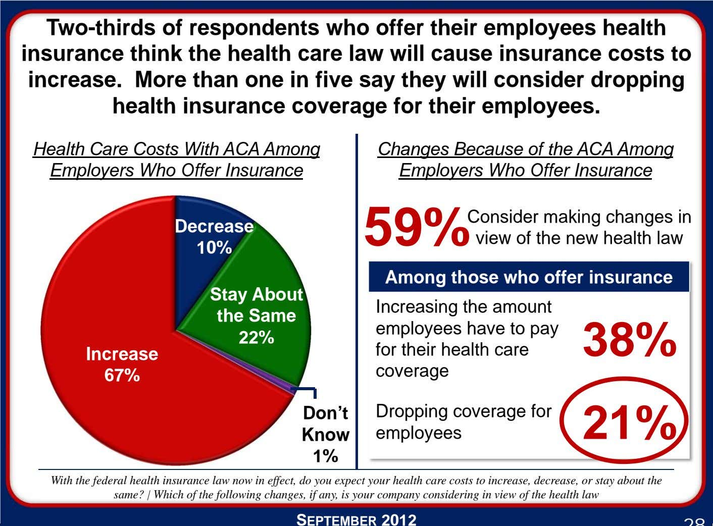 Two-thirds of respondents who offer their employees health insurance think the health care law will