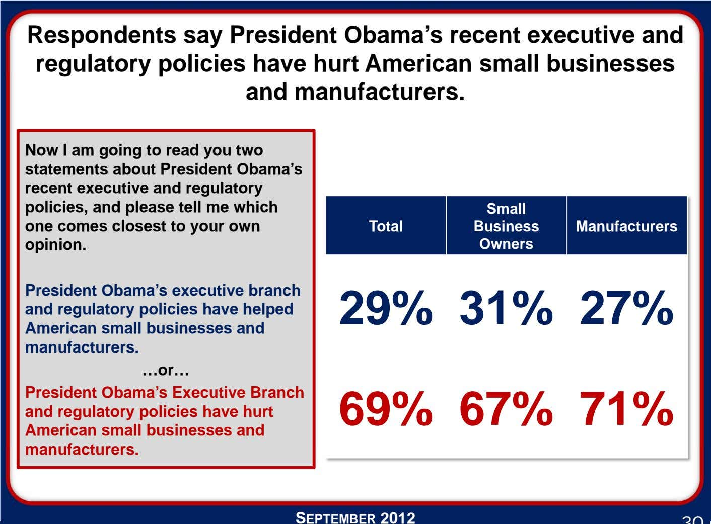 Respondents say President Obama's recent executive and regulatory policies have hurt American small businesses and