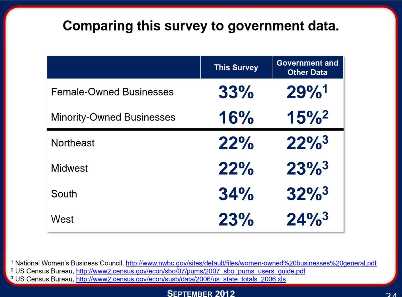 Comparing this survey to government data. This Survey Government and Other Data Female-Owned Businesses 33%