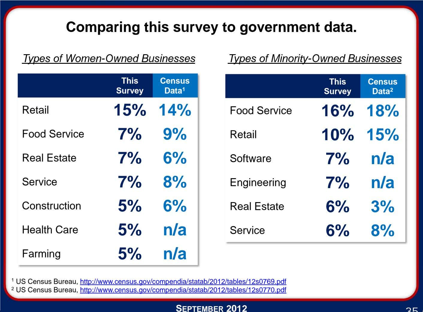Comparing this survey to government data. Types of Women-Owned Businesses Types of Minority-Owned Businesses This
