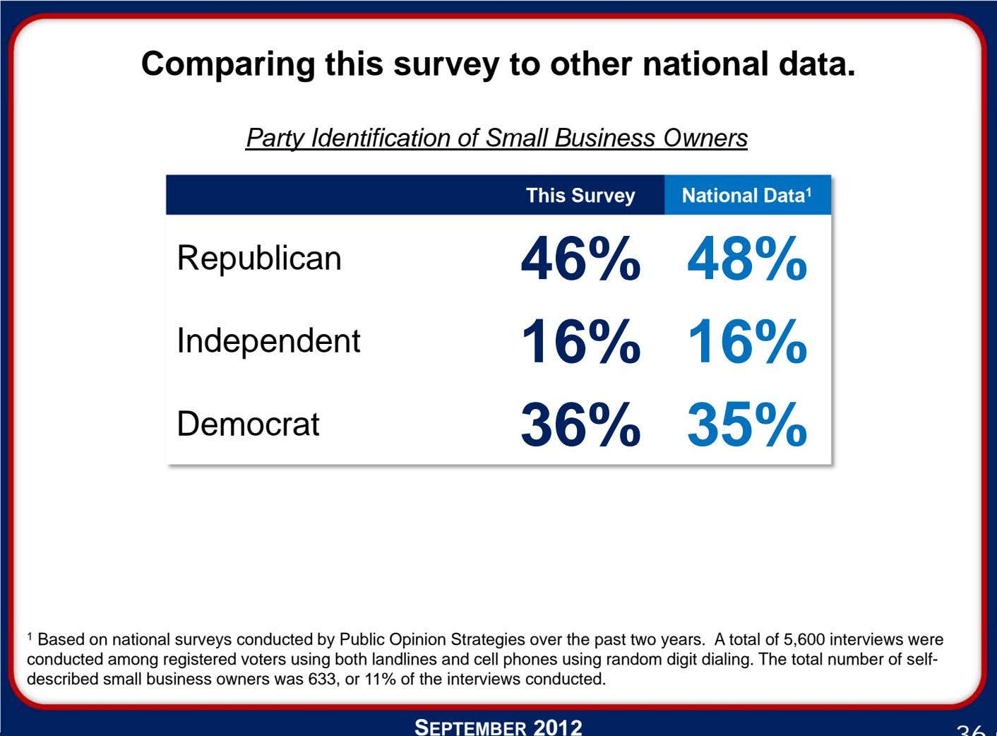 Comparing this survey to other national data. Party Identification of Small Business Owners This Survey
