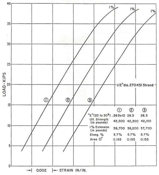 Figure 2 – Typical Stress-Strain Curve for 0.5 inch (12.70 mm) 270 ksi (1860 MPa)