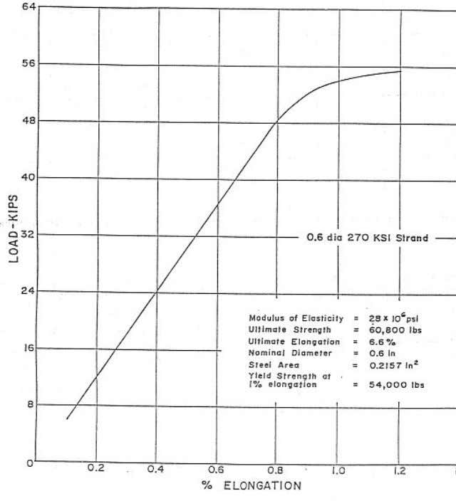 Figure 3 – Typical Stress-Strain Curve for 0.6 inch (15.24 mm) 270 ksi (1860 MPa)
