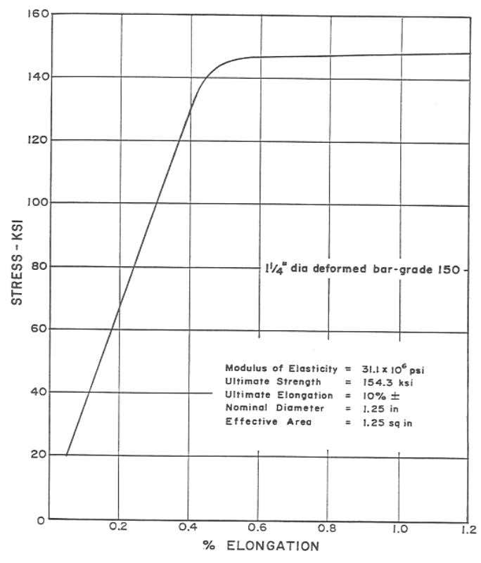 Figure 4 – Typical Stress-Strain Curve for 1 ¼ inch (32.0 mm) Grade 150 (1030