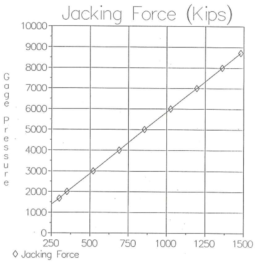Figure 9 – Gage Pressure vs. Jacking Force (Form DS-C86A)