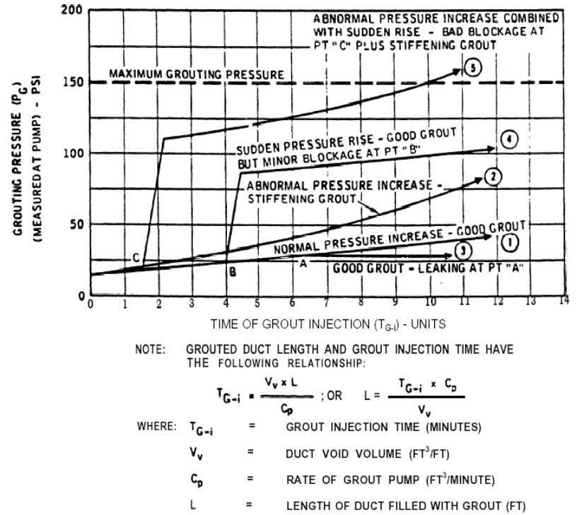 Fig ure 10 – Pressure vs Rate of Grout In j ection