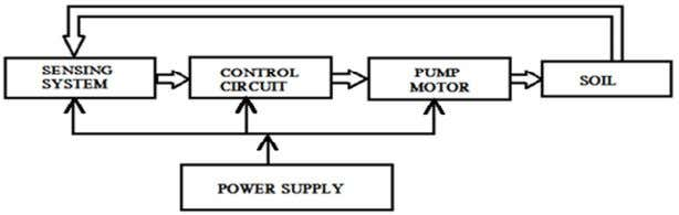 block diagram of the system developed is shown in figure 2.1 Figure 2.1: The system block