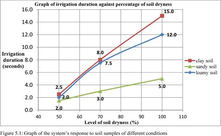 Graph of irrigation duration against percentage of soil dryness 16.0 15.0 14.0 12.0 12.0 10.0
