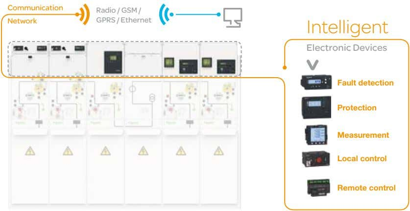 Communication Network Radio / GSM / GPRS / Ethernet Intelligent Electronic Devices Fault detection Protection