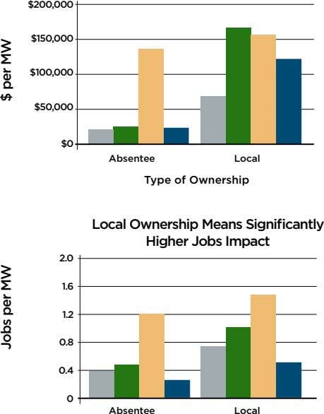 $200,000 $150,000 $100,000 $50,000 $0 Absentee Local Type of Ownership Local Ownership Means Significantly Higher