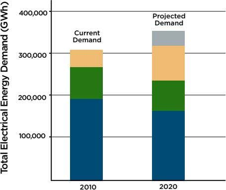 400,000 Projected Demand Current Demand 300,000 200,000 100,000 2010 2020 Total Electrical Energy Demand (GWh)