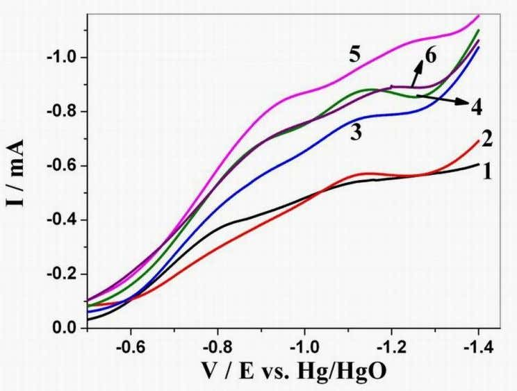 Int. J. Electrochem. Sci., Vol. 7, 2012 2943 the formation of hydroxylamine and amine, respectively [2],