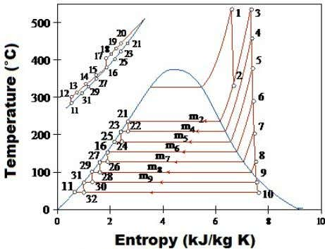 and entropy of regenerative cycle with six heaters. Figure 2. Diagram of temperature and entropy of