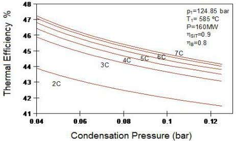 pressure of condensation for steam cycles with regeneration. Figure 5. Thermal Efficiency to different pressures of