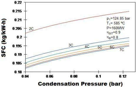 M. Toledo et al . Figure 4. SFC to different pressure of condensation for steam cycles