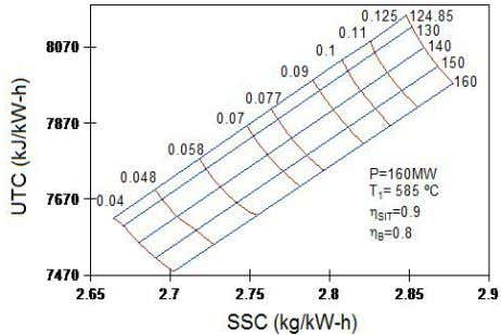 pressure of condensation for steam cycles with regeneration. Figure 7. UTC and SSC to different condensation