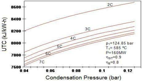 M. Toledo et al . Figure 6. UTC to different pressure of condensation for steam cycles