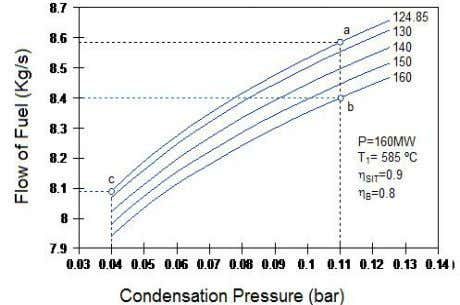 M. Toledo et al . Figure 9. Fuel flow to different condensation pressures and turbine inlet