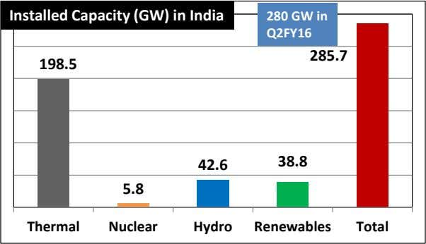 Installed Capacity (GW) in India 280 GW in Q2FY16 285.7 198.5 38.8 42.6 5.8 Thermal