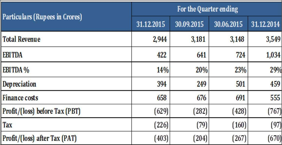 Standalone Q3 FY 16 – Snapshot of Key Financials - - 47