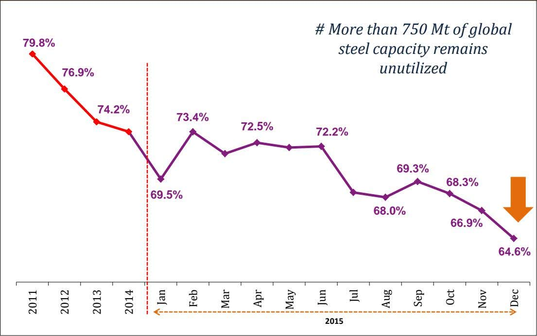 79.8% # More than 750 Mt of global steel capacity remains unutilized 76.9% 74.2% 73.4%