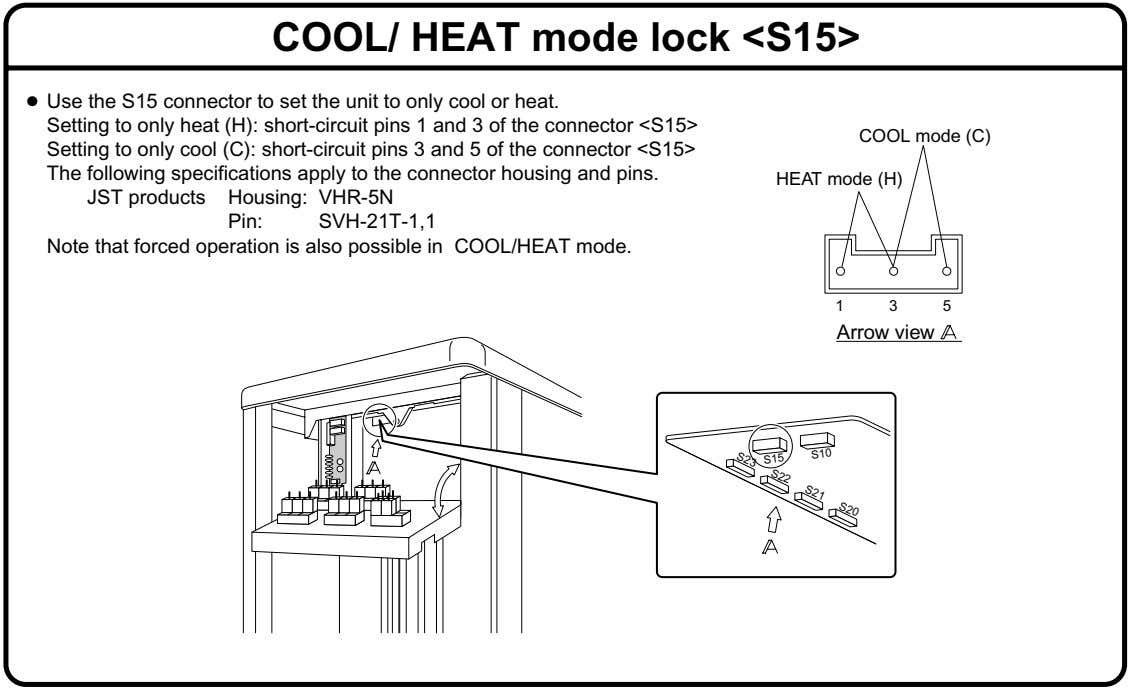COOL/ HEAT mode lock <S15> ● Use the S15 connector to set the unit to