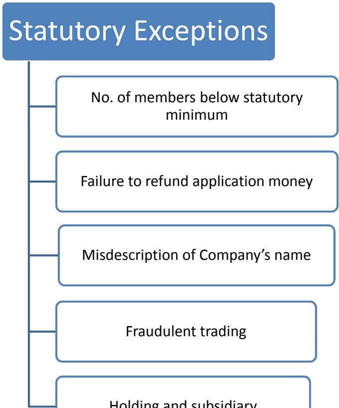 Statutory Exceptions No. of members below statutory minimum Failure to refund application money Misdescription of