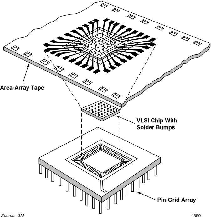 Area-Array Tape VLSI Chip With Solder Bumps Pin-Grid Array Source: 3M 4890