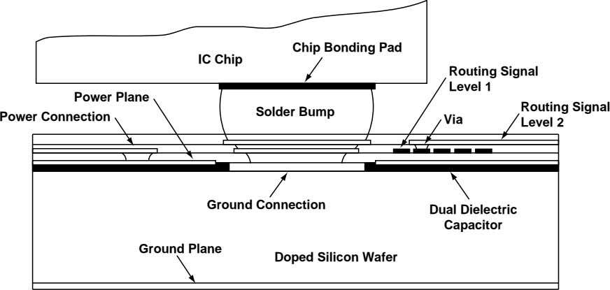 Chip Bonding Pad IC Chip Routing Signal Level 1 Power Plane Routing Signal Solder Bump