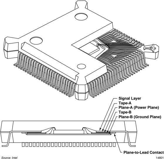 Signal Layer Tape-A Plane-A (Power Plane) Tape-B Plane-B (Ground Plane) Plane-to-Lead Contact Source: Intel 14801