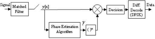 3. The perfor m ance of the phase esti m ation algorithm w Figure 3: BPSK