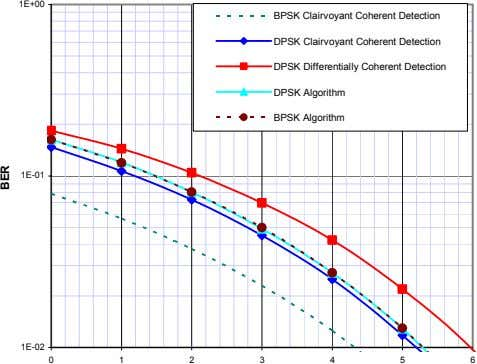 1E+00 BPSK Clairvoyant Coherent Detection DPSK Clairvoyant Coherent Detection DPSK Differentially Coherent Detection