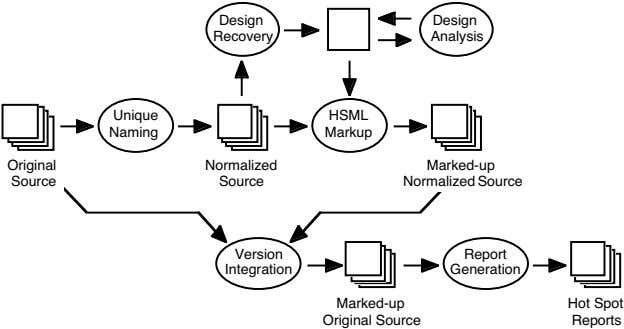 Design Design Recovery Analysis Unique HSML Naming Markup Original Normalized Marked-up Source Source