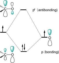 C O p* (antibonding) O p (bonding) C O