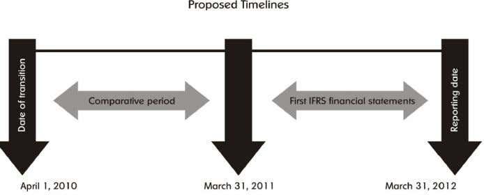  There are two approaches for transition to IFRS – Convergence and Adoption  Adoption 
