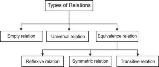 1 ) ∈ R S l i d e 6 Various Types of relation S l